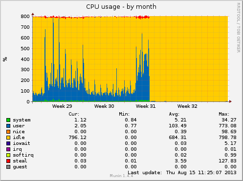 CPU usage chart - before and after panic period